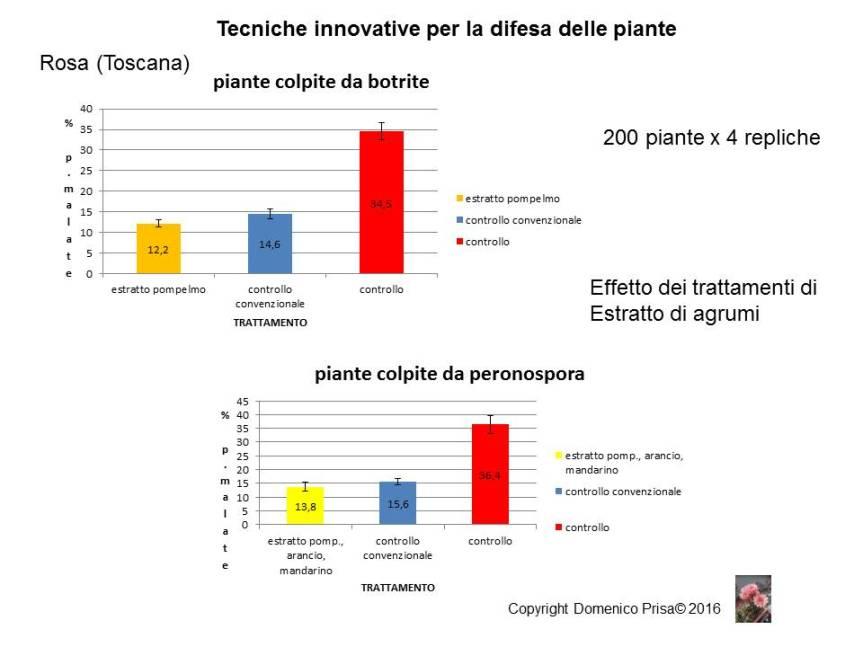MICRONATURALE: Gli estratti vegetali nella difesa delle piante e gli induttori diresistenza